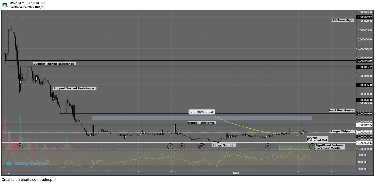 Coin Report #16: NKN – An Altcoin Trader's Blog