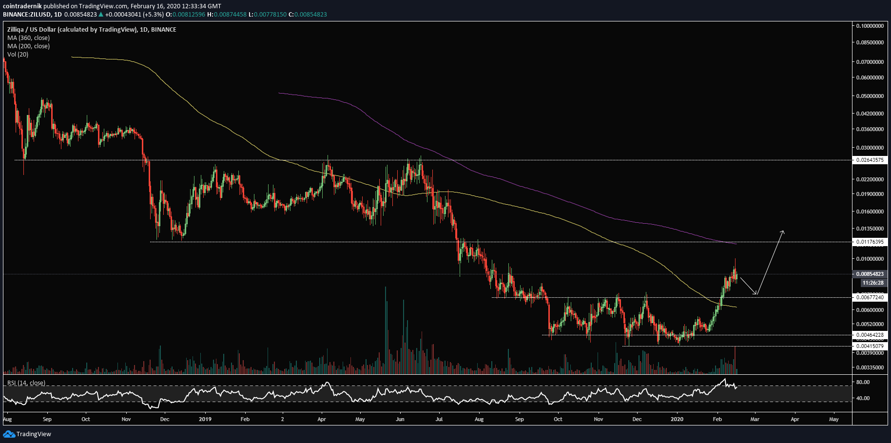 ZILUSDDaily